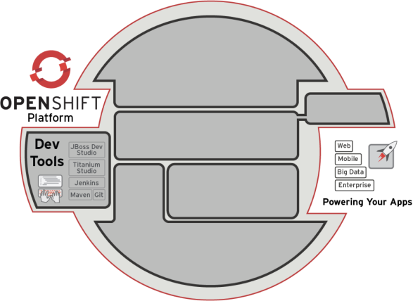 OpenShift Developer Tools