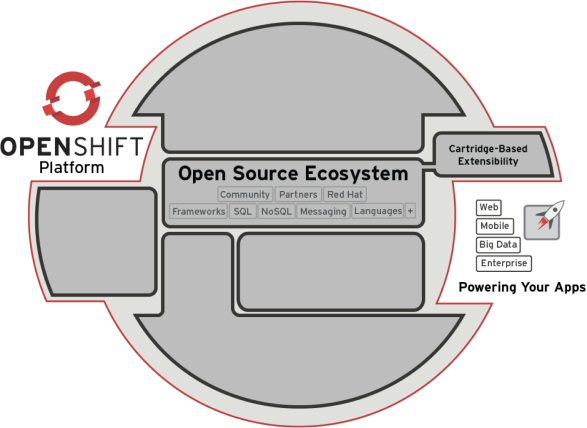 OpenShift Open Source Ecosystem