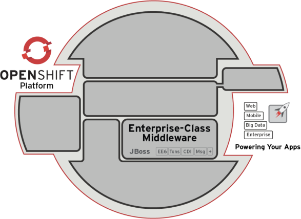OpenShift Middleware: JBoss