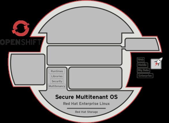 OpenShift Operating System: RHEL
