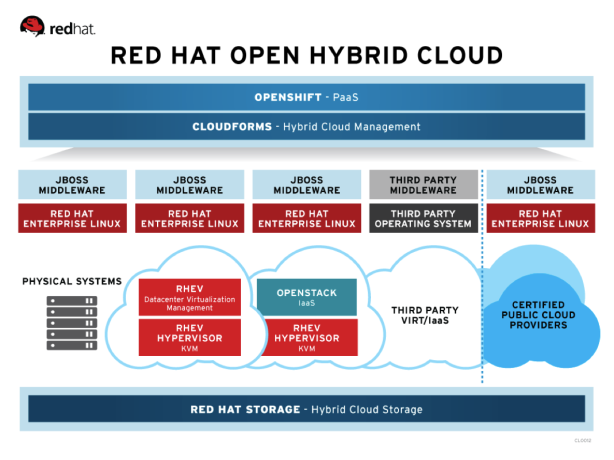 Red Hat Open Hybrid Cloud Portfolio
