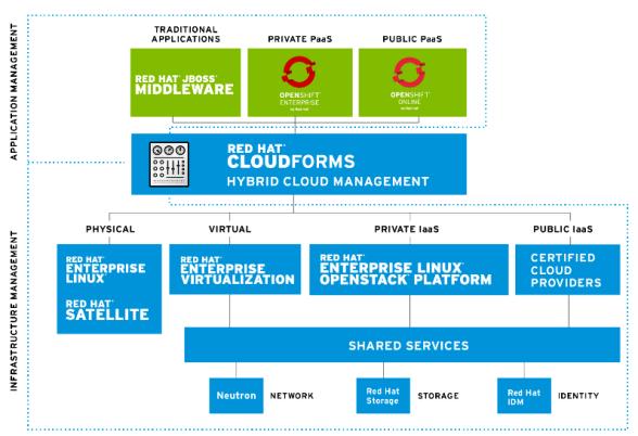 rh-cloud-portfolio